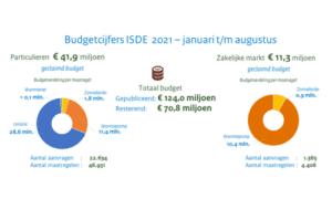 ISDE Subsidie aanvragen augustus 2021